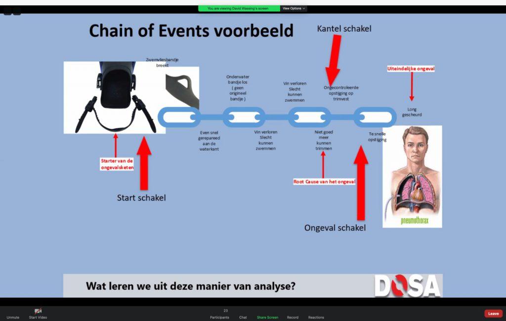 Chaine of Events van DOSA